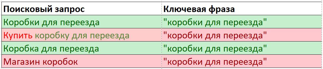 Оператор кавычки в Яндекс.Директе