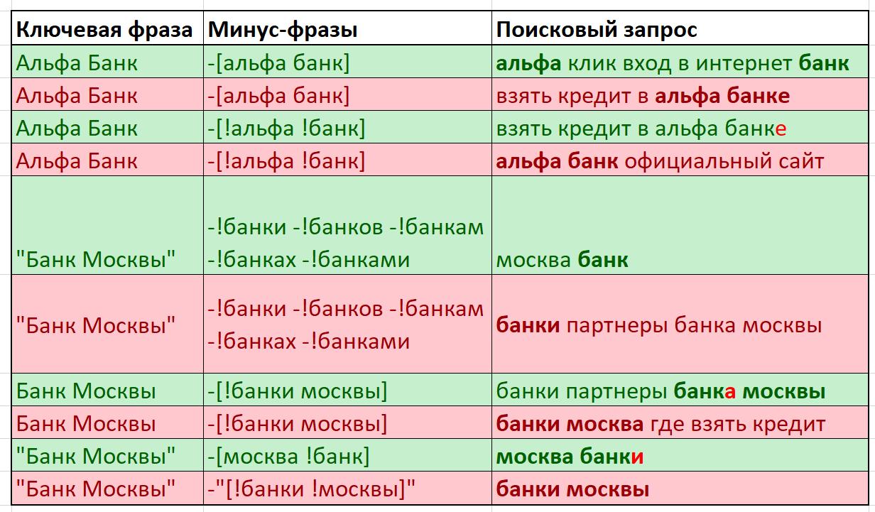 Операторы минус-слов и минус-фраз в яндекс.директе